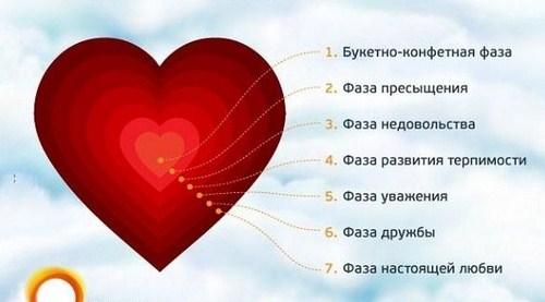 Этапы развития отношений